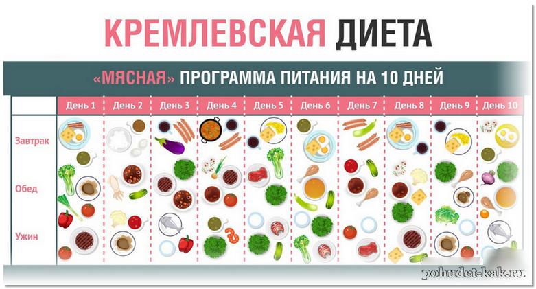 Кремлевская диета меню на 10 дней